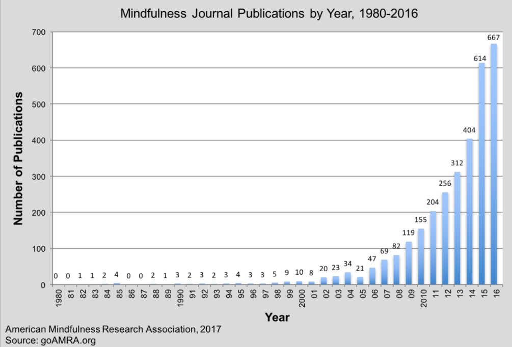 Publicação de Artigos Científicos sobre a Atenção Plena por Ano 1980-2016