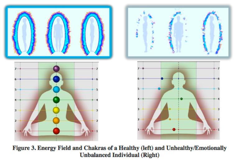 Estudo dos Centros de Chakra Meditação para Despertar o Potencial Ilimitado