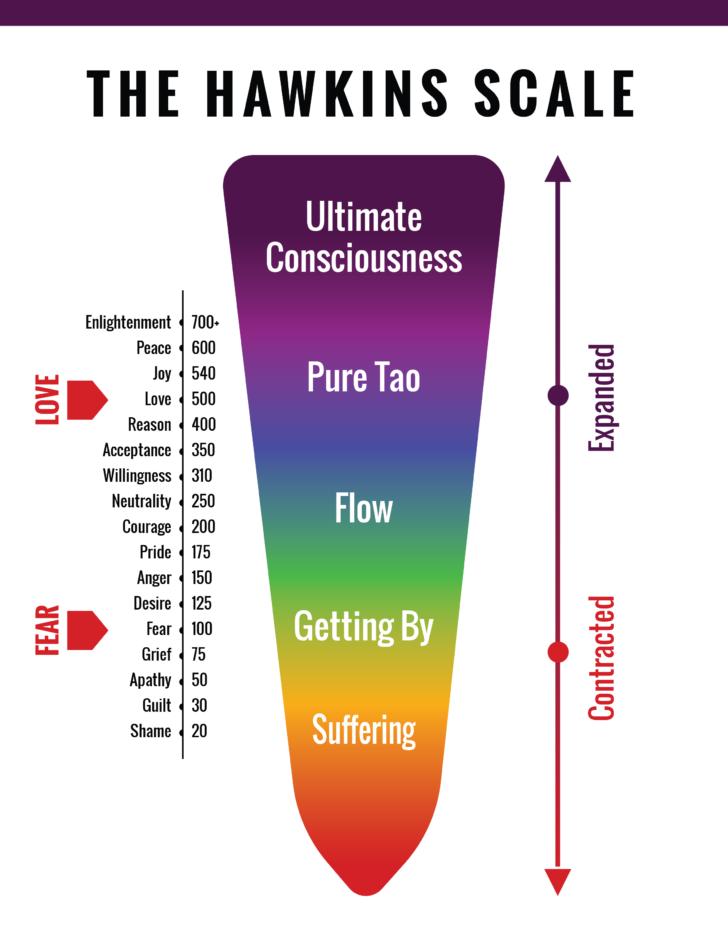 Escala de Hawkins